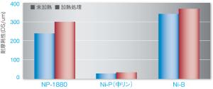 無電解Ni-P 耐摩擦性 グラフ