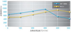無電解Ni-P 皮膜硬度 グラフ
