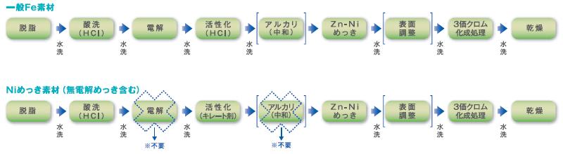 高ニッケル共析タイプ亜鉛-ニッケル合金プロセス 処理工程