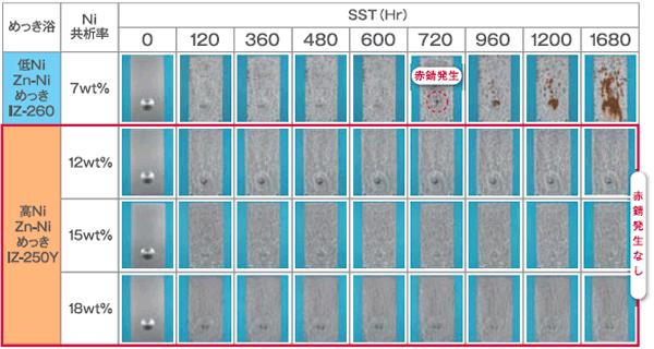 高ニッケル共析亜鉛-ニッケル合金プロセス