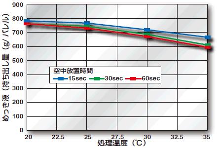 Sn-235Kめっき液持ち出し量比較